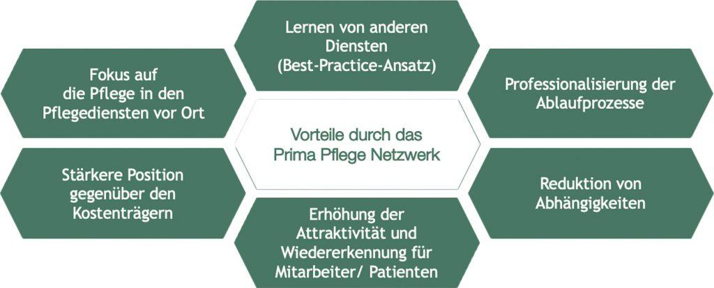 Pflegedienst-Partner im Prima Pflege Netzwerk